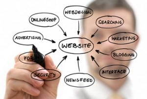 Website marketing strategy.